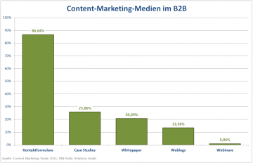 Content-Marketing-Medien im B2B