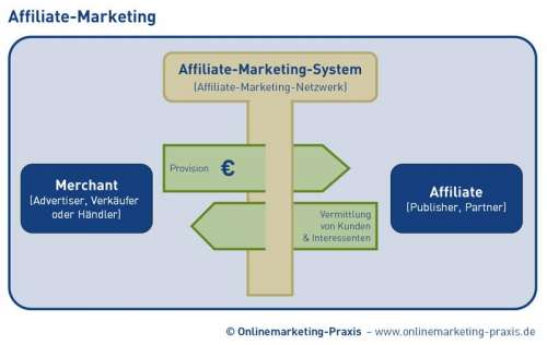 Mit Affiliate-Marketing Geld verdienen