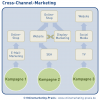 Cross-Channel-Marketing