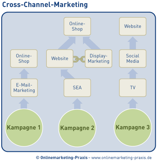 schematische Darstellung von Cross-Channel-Marketing
