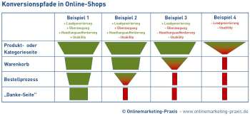 Konversionspfadanalyse in Online-Shops