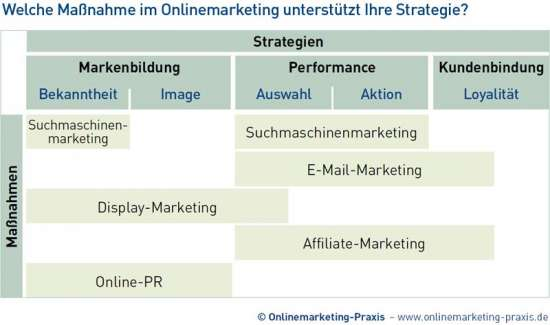 Strategien im Onlinemarketing