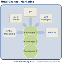 Multi-Channel-Marketing
