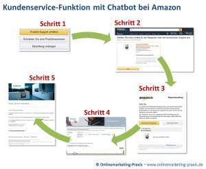 Produkt-Support mit Chatbot bei Amazon