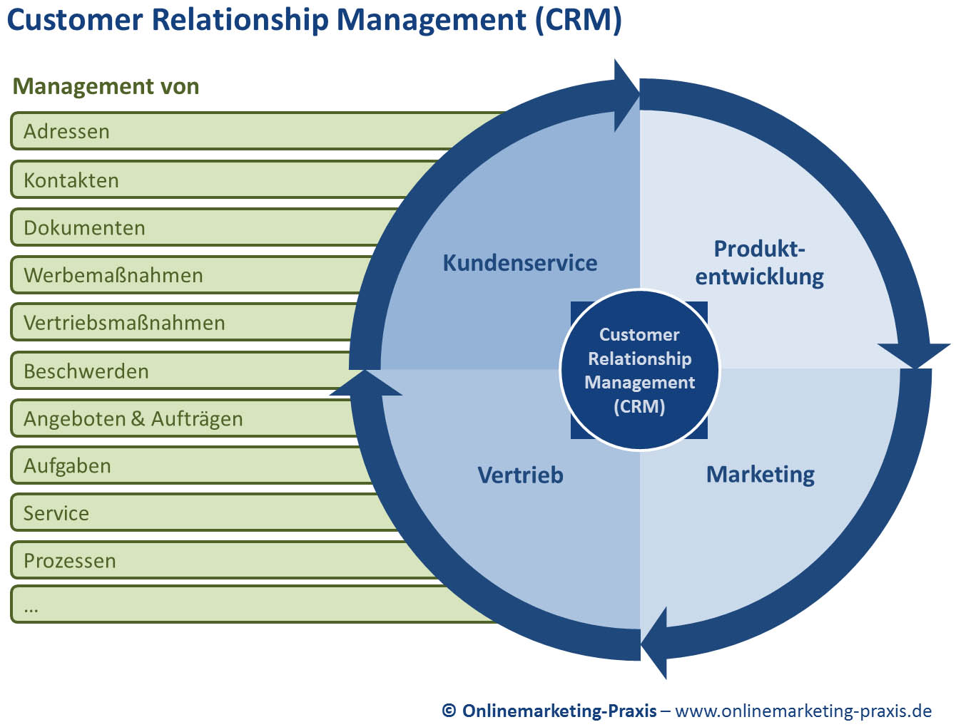mba dissertation customer relationship management