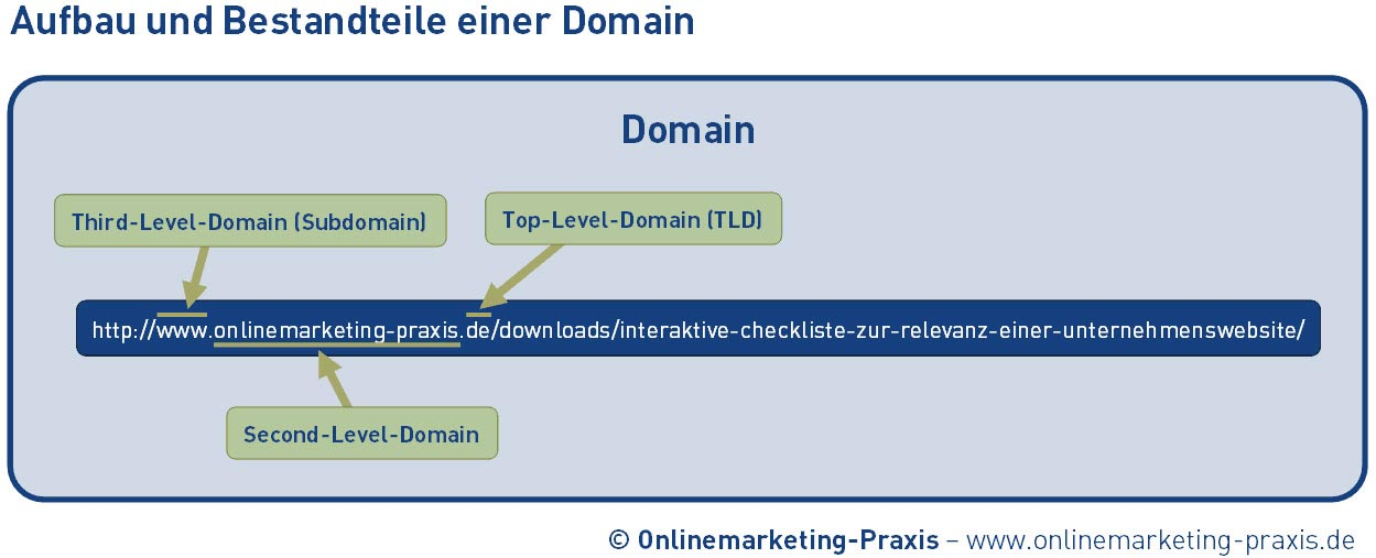 Third Level Domain (Subdomain)