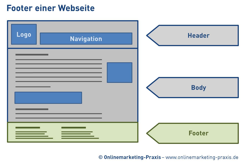 footer fu zeile definition onlinemarketing praxis. Black Bedroom Furniture Sets. Home Design Ideas