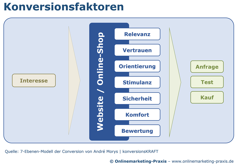 Optimierung der Konversionsfaktoren im Anfrage-, Angebots- und ...