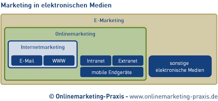 Wirkungsbereiche Internetmarketing, Onlinemarketing und E-Marketing