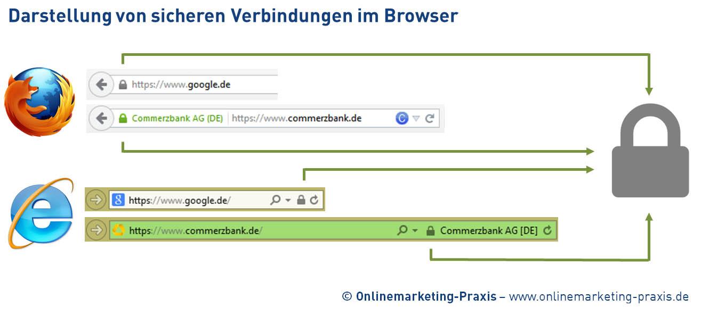 Webseite und Online-Shop auf HTTPS umstellen | Onlinemarketing-Praxis